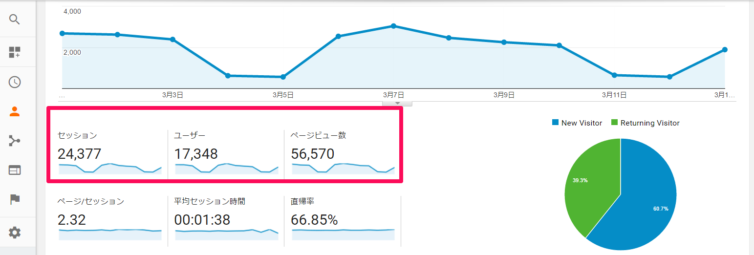 Google Analyticsの画面