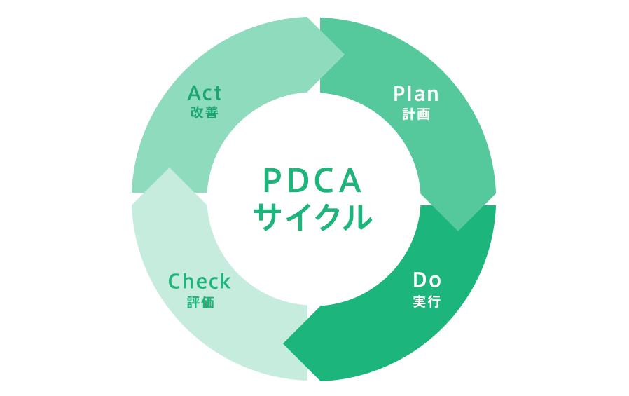 PDCAサイクルとは? Webサイト運営での具体例と実践のための4ポイントを ...