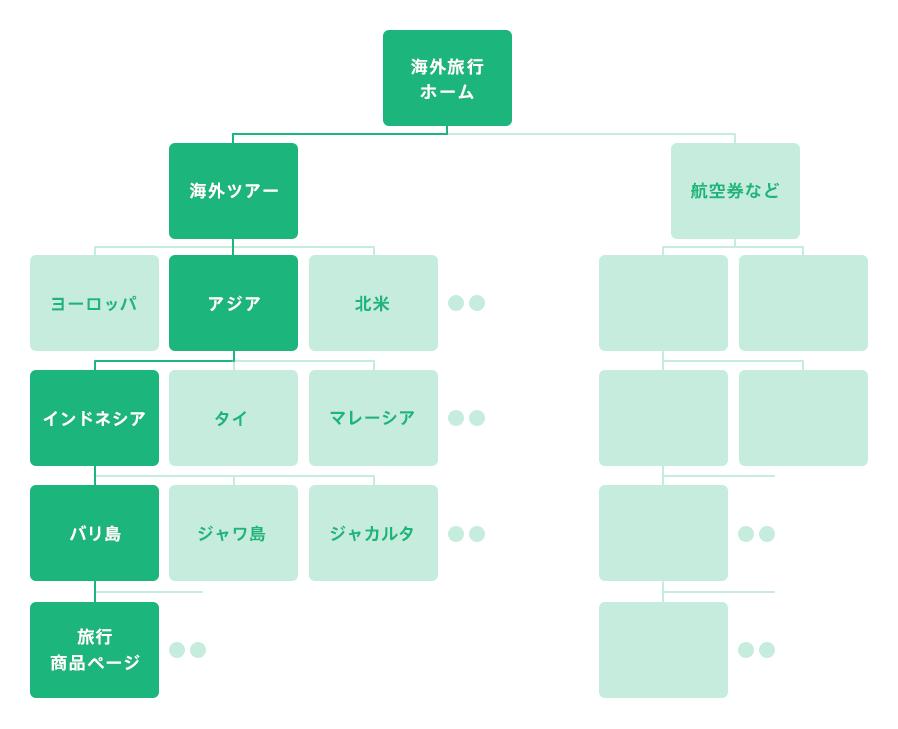 下層のページに流入しても、サイト全体の構造を捉えることが可能